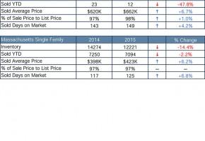 Real Estate Sales Boxford MA